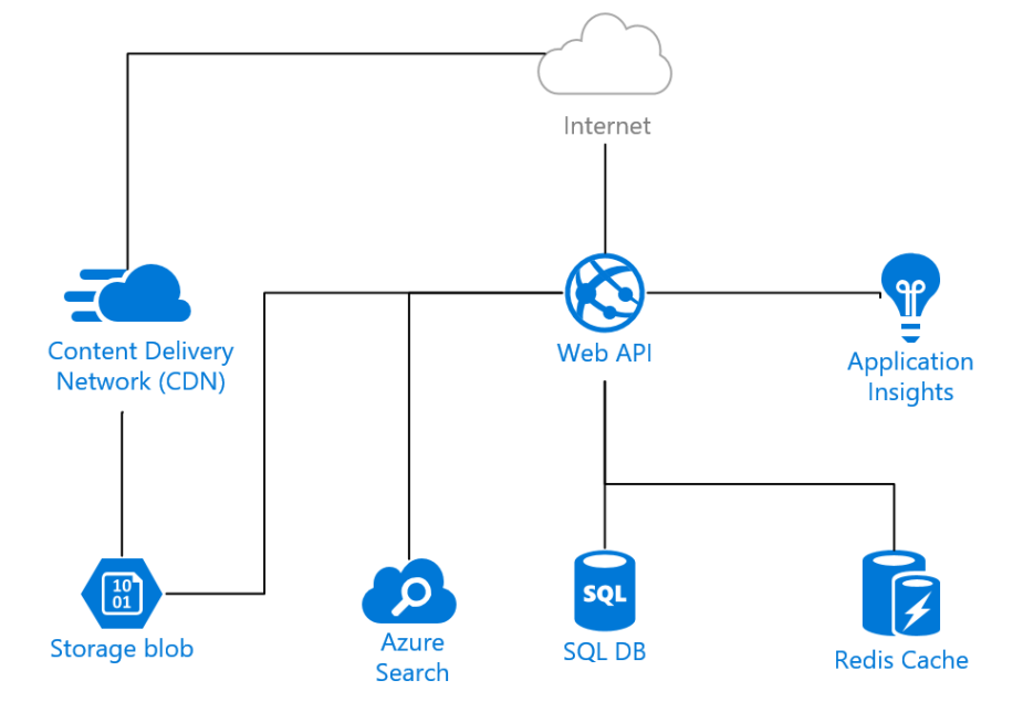 Deploy a Web App infrastructure using ARM templates – heart