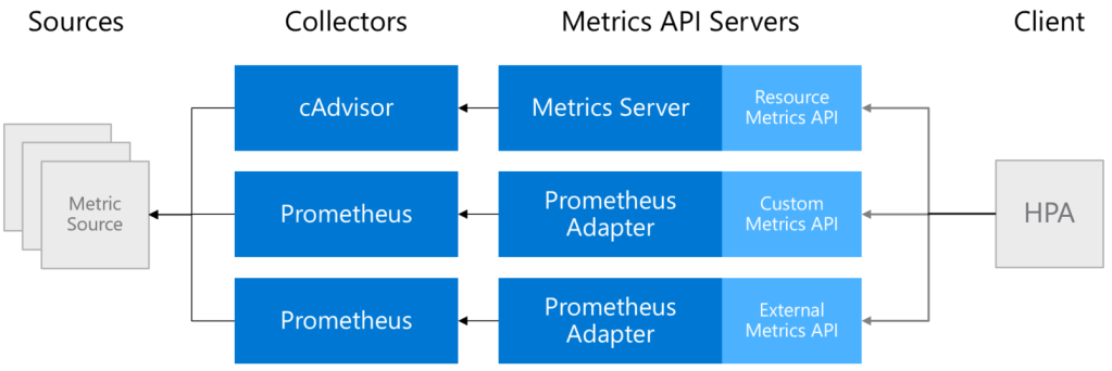 Metrics Pipeline (with Prometheus as metrics collector)